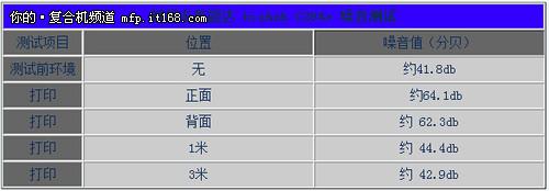 柯尼卡美能�_C284e噪音�y�