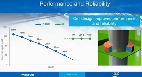 内存1/2大 Intel和镁光开发1TB闪存芯片