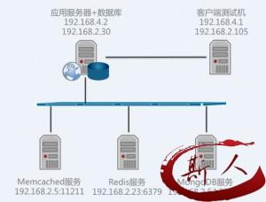 关注服务端性能问题–听云Server试用