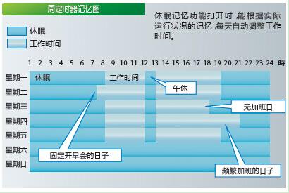 柯尼卡美能�_C284e�h保功能解析