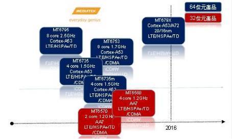 联发科16nm的A72架构64位处理器将Q4到来