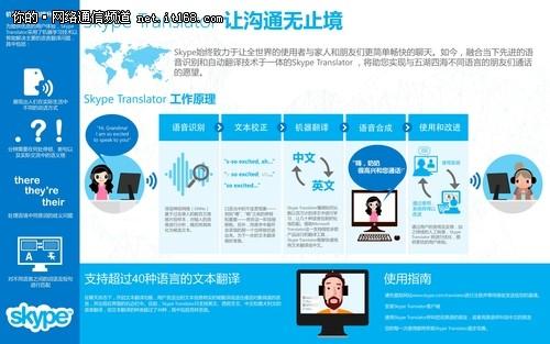 Skype开启中英实时语音翻译对话新时代
