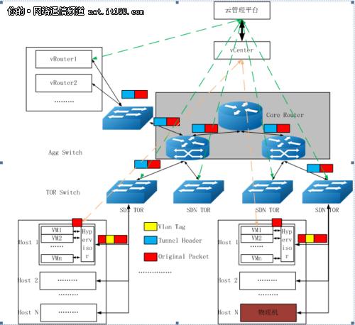 SDN交换机在云计算网络中的应用场景