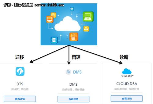 阿里巴巴数据库上云迁移实践分享