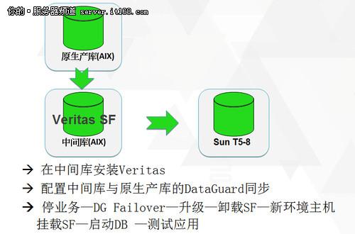Oracle数据库跨平台迁移升级实践