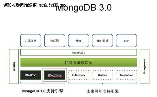 MongoDB 3.0性能提升内幕:WiredTiger