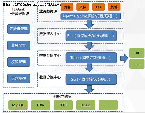 实时计算服务平台_java 实时计算_黑龙江省志愿服务平台