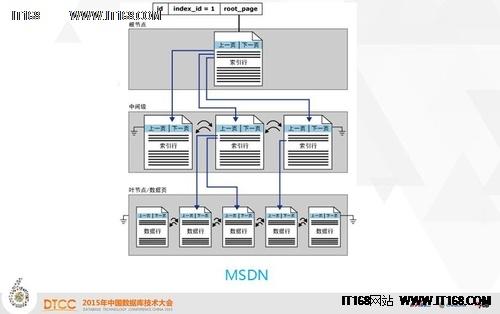 DTCC 2015:SQL Server 2014技术内幕