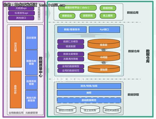 美丽说基础数据建设迎来数据仓库+时代
