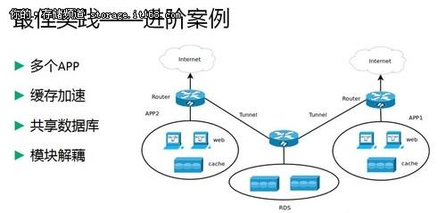 青云:给DBA减压!缓存服务的云端实践