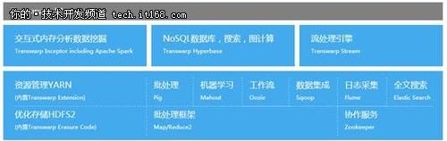 孙元浩:Hadoop将取代MPP混合架构会消失