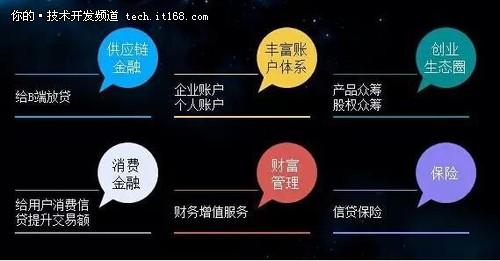 京东发力移动支付:网银更名京东钱包