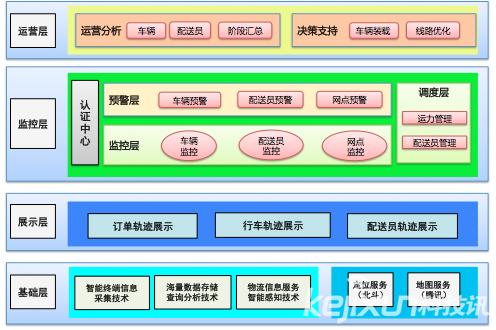 京东展示物流配送平台GIS系统应用