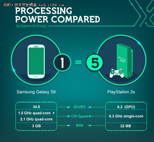 处理器性能发展:GS6已能干掉5台索尼PS2