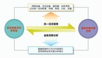 天融信助力中国移动成功构筑安全网络