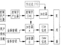 华曦达:浅析机顶盒CA条件接收的功能