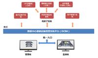 德讯科技DCIM智能化能源行业数据中心
