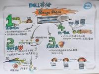 Dell Storage SCv2000ҫȻ����