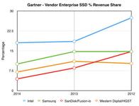 业界:EMC领军全闪存 服务器SSD销量剧增