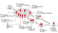 数字天堂被收购 用友iUAP Mobile的机会