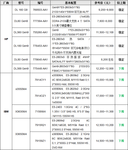 服务器价格指导 5月双路机架产品导购