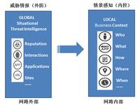"WebRAY权小文谈""威胁情报与情景感知"""