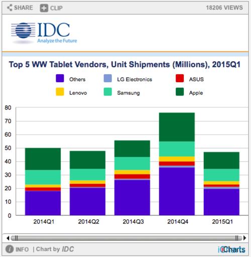 IDC 平板电脑出货量连续两季度同比滑坡