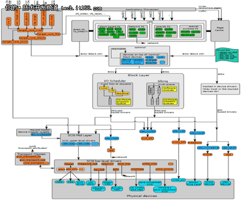 如何看待闪存特性与文件系统应用?