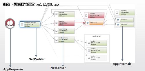 一个Portal 为IT环境提供统一性能监控