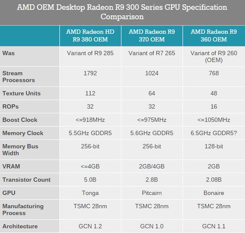 那熟悉的身影 AMD发布OEM版Rx 300显卡