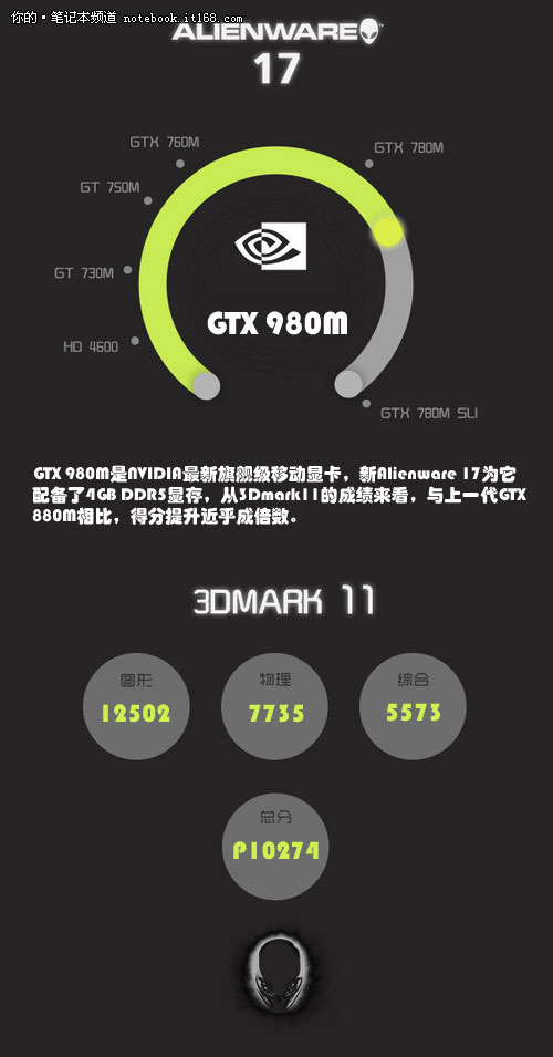新游无压力 Alienware 17挑战《GTA5》