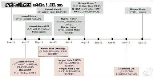 小米5或11月发布 配高通骁龙820