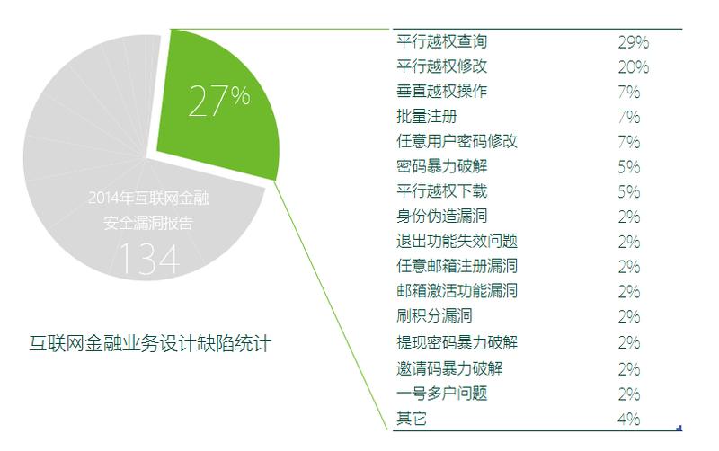 【图】绿盟科技发布2014互联网金融安全报告