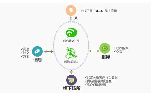 """连乐无线服务微信公开课 解读""""互联网+"""""""