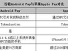 谷歌推Android Pay誓与Apple Pay争高下