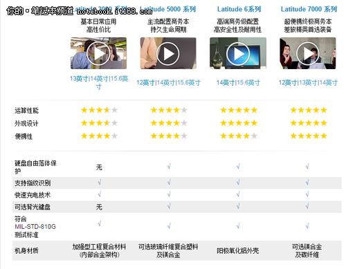 戴尔Latitude E3450商务本评测