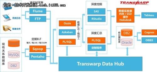 星环大数据助银行数据仓库全面升级