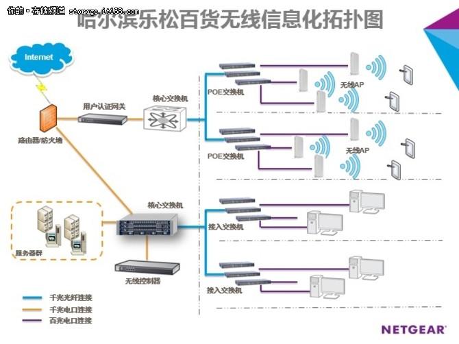 NETGEAR助哈尔滨乐松百货构建智慧商城