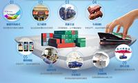 上海默创信息打造集装箱运输互联网平台