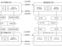 安华金和电力系统数据库安全解决方案