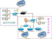 安华金和政府外网数据库安全解决方案