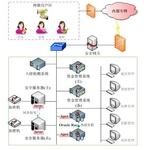 安华金和金融行业数据保密解决方案