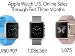 最畅销竟然是它 Apple Watch销量曝光
