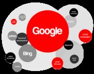 2015 Q2美国搜索引擎市场分析