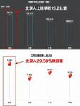 """调查称北京人最累 360发终极""""扛累""""神器"""