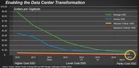 闪迪明年推出8T固态硬盘 速度达12Gb/s