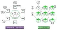 基于容器的微服务架构剖析