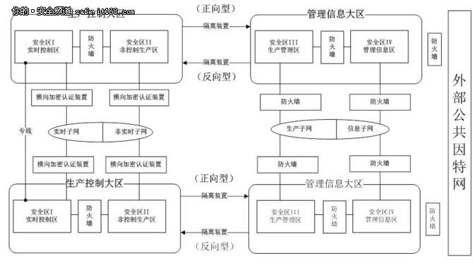 电力信息系统数据库安全 整体解决方案