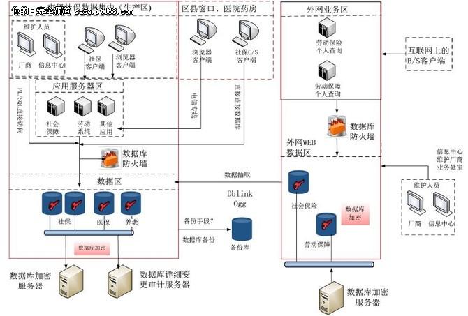 安和金华社保信息泄露安全解决方案