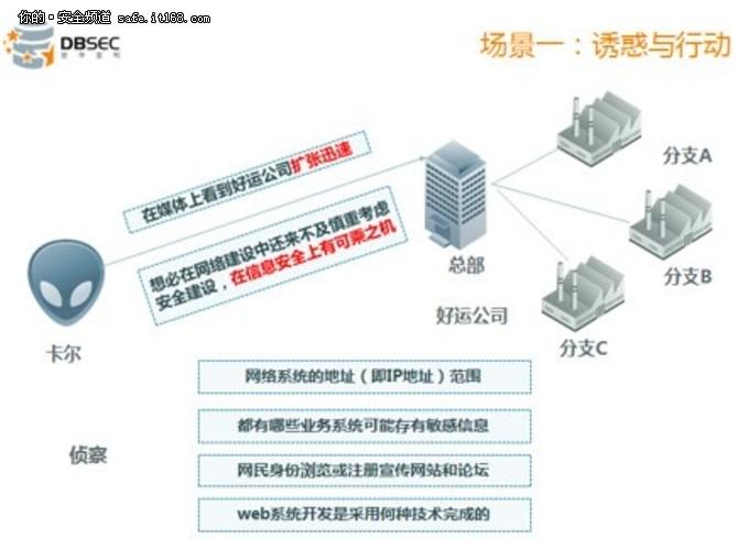 从安全攻击实例看数据库安全